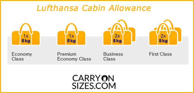 Lufthansa-carry-on-allowance