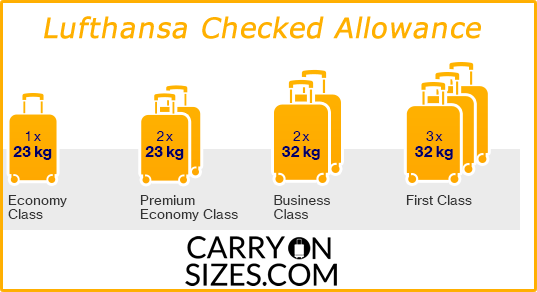 Lufthansa-checked-allowance